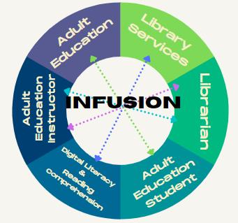 Infusion Program